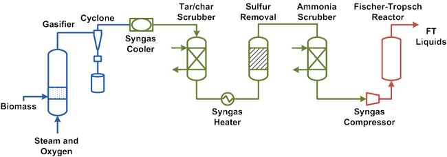 Measuring Trace Components In Syngas Using On